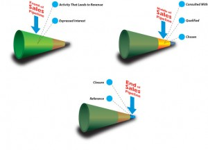 3 stages of the sales pipeline