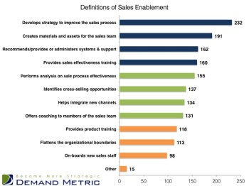 grow sales through sales enablement
