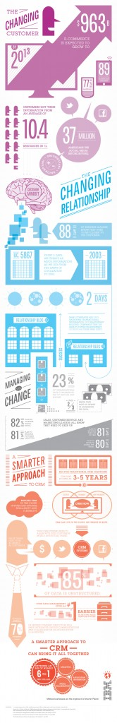 infographic approach to CRM