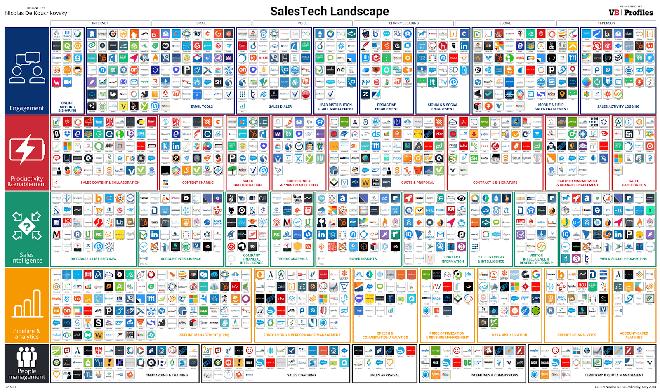 sales technology landscape