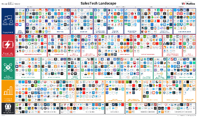 sales technology landscape